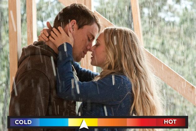Rating the Romances of Nicholas Sparks Movies