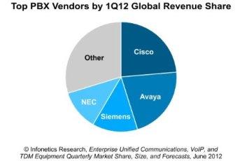 Few Bright Spots in 1Q12 Enterprise Voice Equipment Market