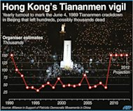 Graphic showing yearly attendence at Hong Kong's June 4 candlelight vigil to commemorate the 1989 Tiananmen crackdown in Beijing. (AFP Photo/)