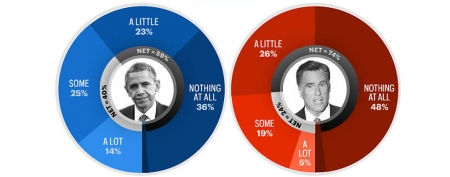 Three out of four people say they have almost nothing in common with GOP candidate Mitt Romney.(GQ/Yahoo!)