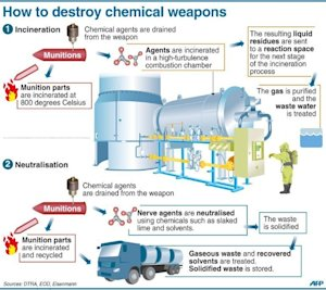 Graphic presenting two methods, incineration and neutralisation, …