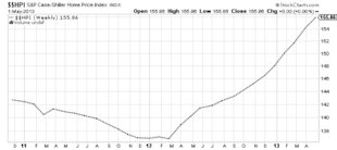 Why I Feel the Housing Market Is Topping Out image Case Shiller Home Price Chart 600x267