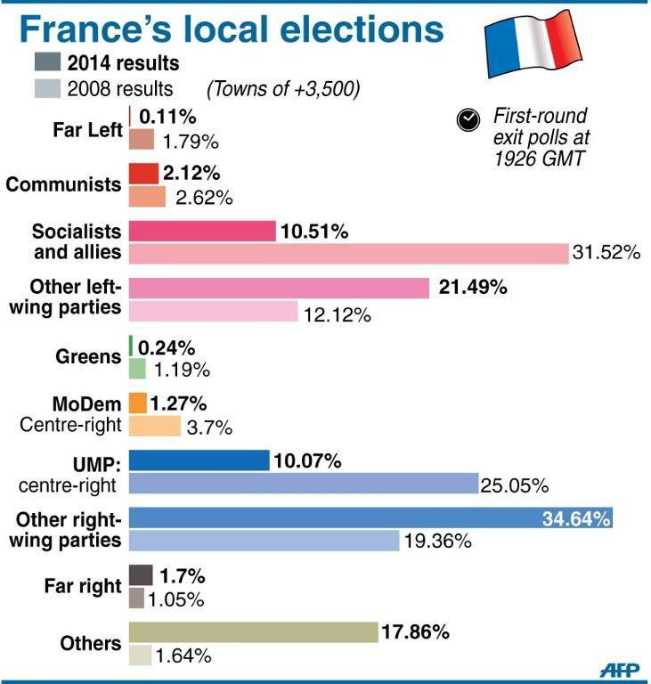 France's local elections