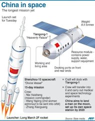 Graphic fact file on China's space launch set for Tuesday