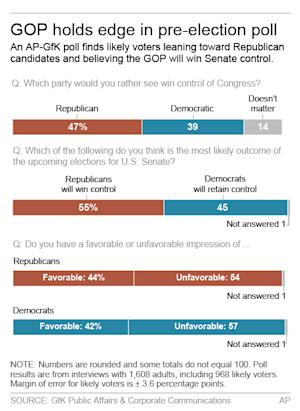 Graphic shows results of AP-GfK poll on voter attitudes; …