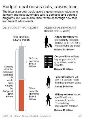 Graphic shows highlights of budget deal; 2c x 5 inches; …