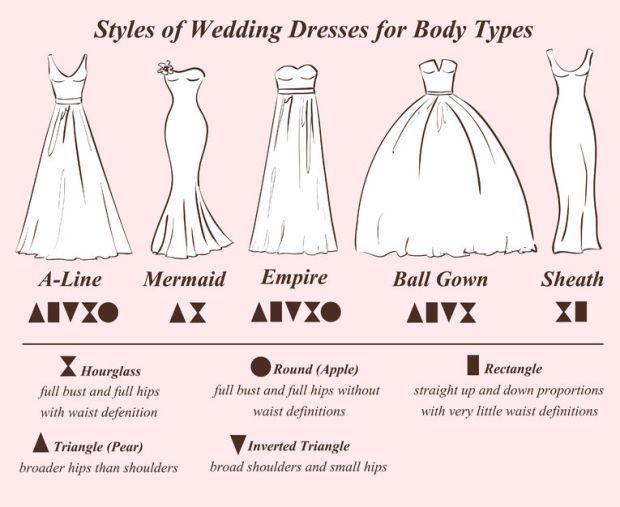 Guide pour trouver la robe de mariée adaptée à sa morphologie