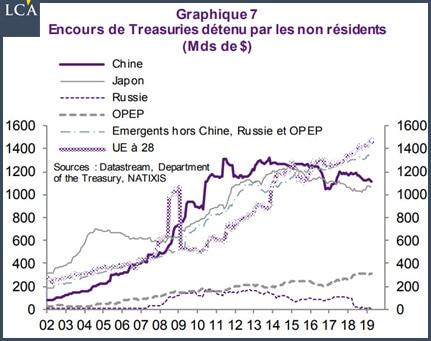 Graphique encours de Treasuries détenu par les non résidents