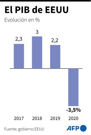 Gráfica de la evolución de la economía de EU