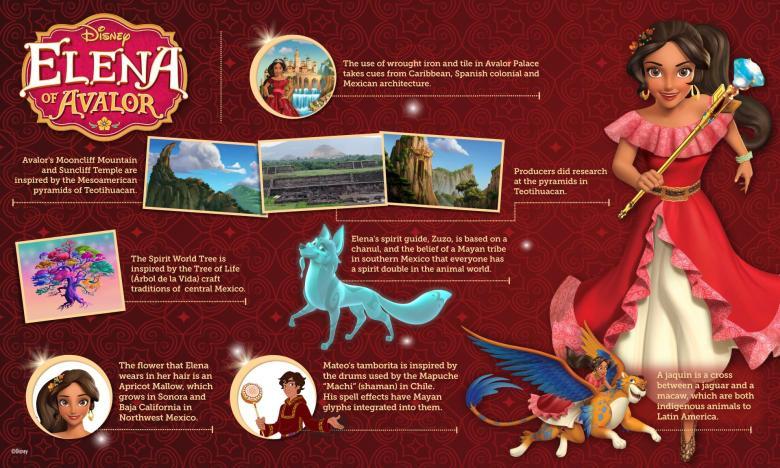 Elena of Avalor Origins Inforgraphic