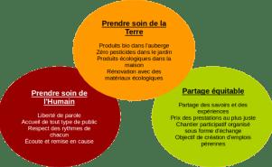 permaculture et entreprise