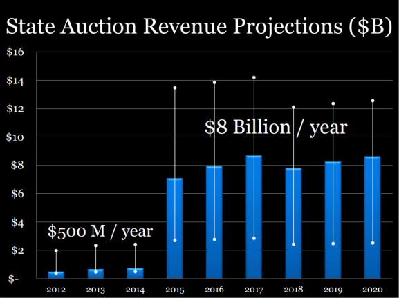 AB 32 revenue projection NRDC