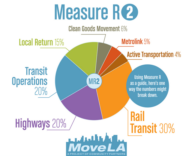Move L.A.'s draft breakdown for a possible 2016 transportation funding measre. Source: Move L.A.