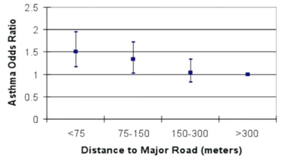 From Rob McConnell's presentation: Asthma is worse closer to major roads.