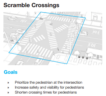 Scramble Crossings are one component of the Pathway toolbox in Metro's First Last Mile plan. Image from page 30