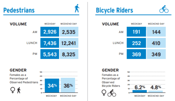 Counts of people walking and bicycling on Broadway. From Broadway Dress Rehearsal report [PDF]