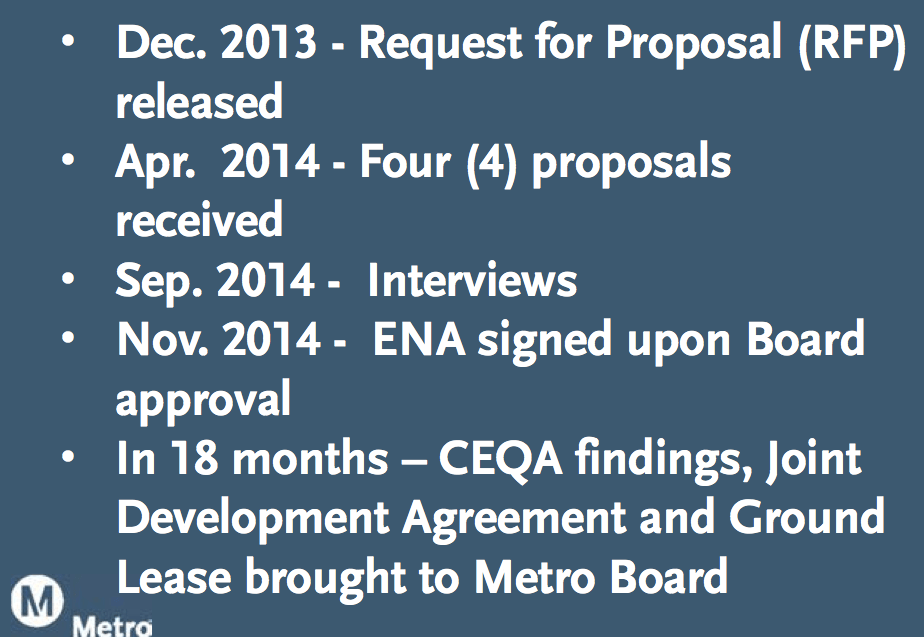 The timeline over which proposals were submitted and approved for the Mariachi Plaza project. Source: Metro