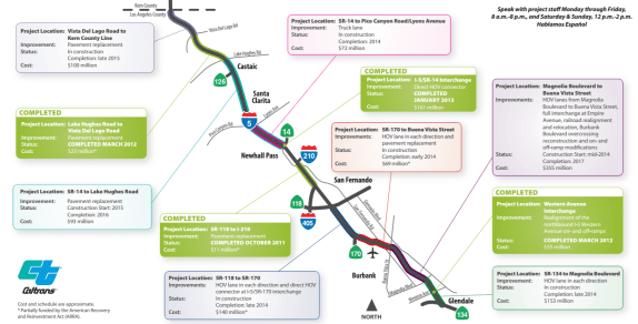 "The Daily News cites a dearth of ""major Measure R projects"" in the San Fernando Valley. Does Measure R's portion of the $1.3 billion-dollar 5 Freeway widening projects count as a major project? Image via Caltrans"