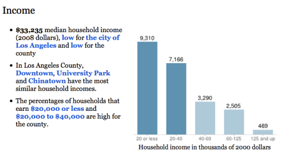 Screen grab from the L.A. Times' neighborhood guide indicating ~16,500 homes are below $40,00 per year. Source L.A. Times.