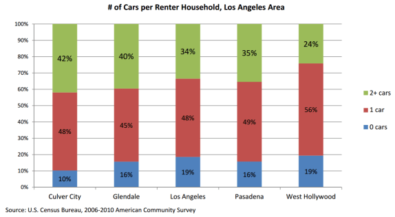 Charting the number of cars per renter household in five Southern California cities. Image provided by Mott Smith [PDF]