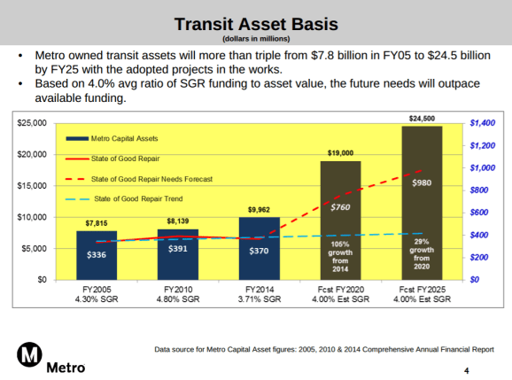 Metro's steepening maintenance commitments. Graph from Metro [PDF]