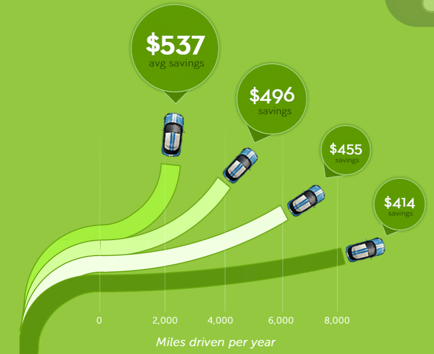 """""""Drive less, save big"""" graphic from Metromile"""
