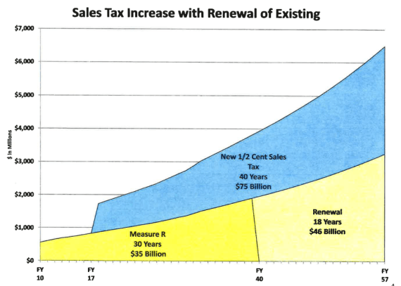 A potential Measure R2 L.A. County transportation sales tax could be two different ballot measures: a new half-cent tax and an extension of 2008's Measure R. Graph via SGVCOG [PDF]