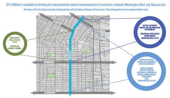 Shot of the section of Central slated for Great Streets improvements (between Vernon and Adams), and the money available for improvements for the larger corridor between Washington and Slauson. Source: Great Streets