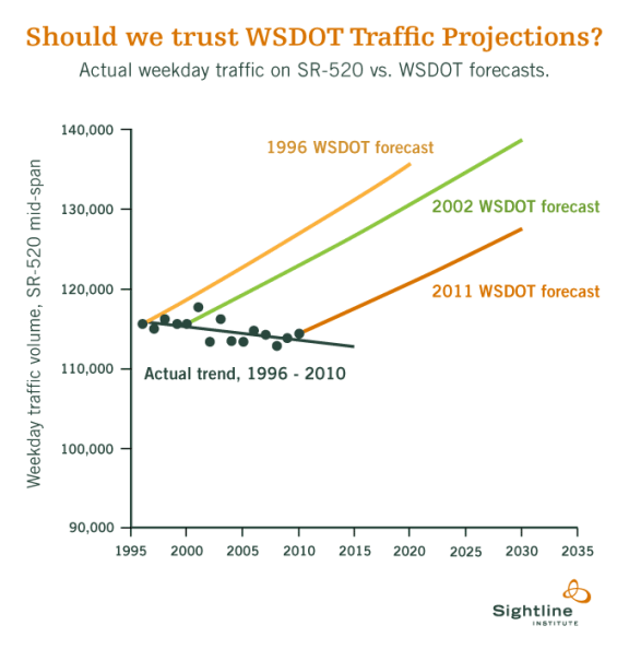 Traffic projections from Washington State, compared to actual trend. Image from Sightline Institute via Streetsblog.net