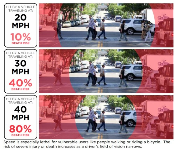 As driver speed increases, the chance of crash fatality increases dramatically. Graphic via LADOT Vision Zero Report [PDF]