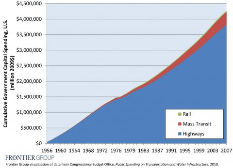 Decades of government capital spending favor cars. Graph via Frontier Group