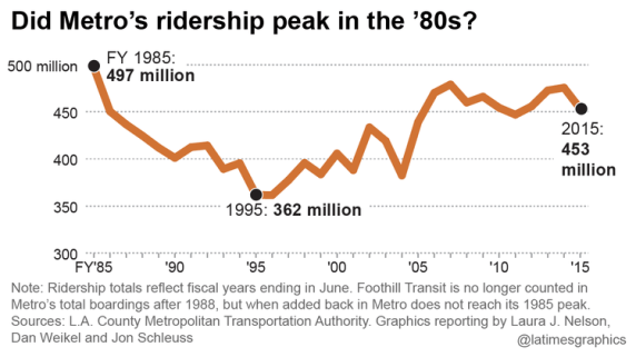 The Los Angeles Times graph of Metro ridership over the past 30 years