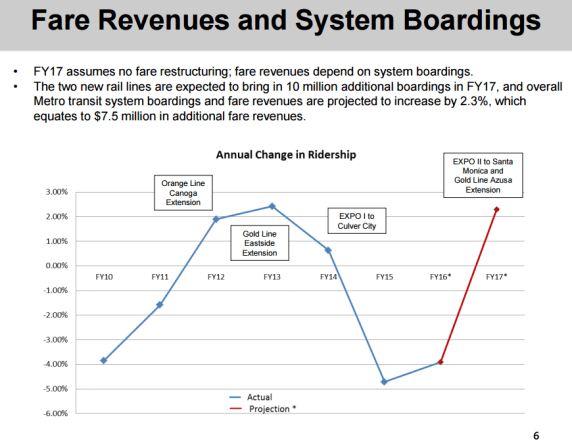 Metro ridership projections