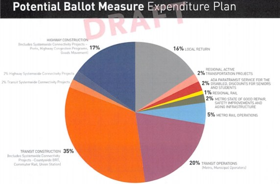 Metro's Measure R2 draft expenditure plan pie chart. Image via Metro