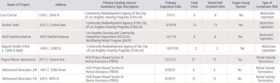These are the covenants at risk of expiring by 2021, as catalogued by the Housing Element 2013-2021. Approximately 144 additional units were set to expire prior to 2016, but I was not able to verify whether they had indeed expired or whether some had been salvaged.
