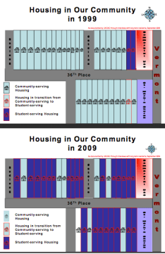 A survey by the UNIDAD Coalition in 2009 illustrates how much of the housing stock along 36th Pl. was converted to student-serving housing. Source: Application for zoning changes for Rolland Curtis Gardens