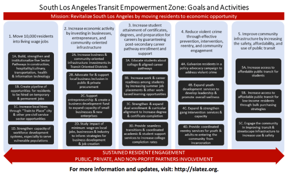 Slate Z Goals and Activities. Source: Slate Z