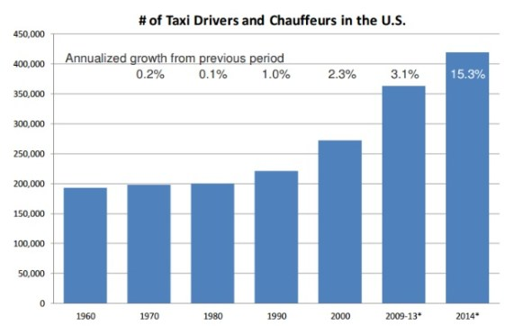 Growth in the U.S. taxi industry. Graph via Schaller report