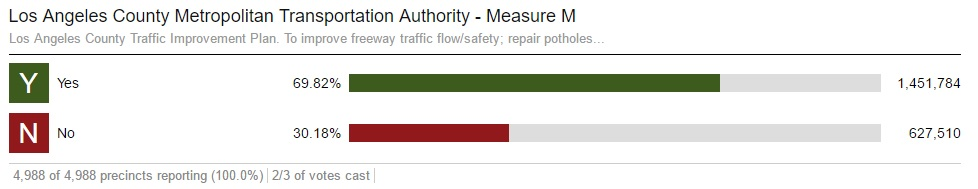 Measure M vote results as of this morning, via lavote.net