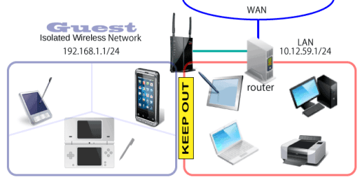 private-lan-and-isolate-wireless-network