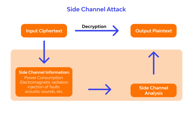 side channel attack