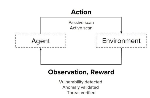 Wallarm Reinforcement Learning