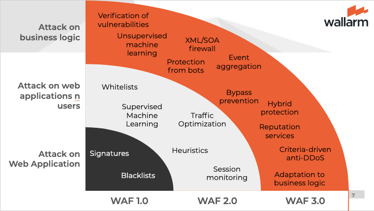 WAF protections