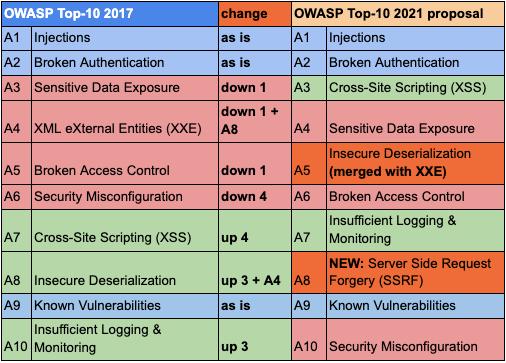owasp top 10 2021 vulnerabilities