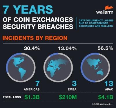 wallarm labs infographic