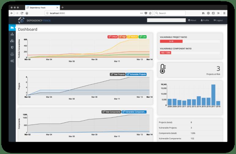 owasp Dependency Track dashboard
