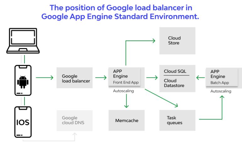 Google Load Balancer Controller (GLBC)