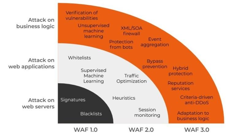 WAF-Evolution