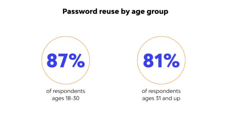 Password  reuse by age group