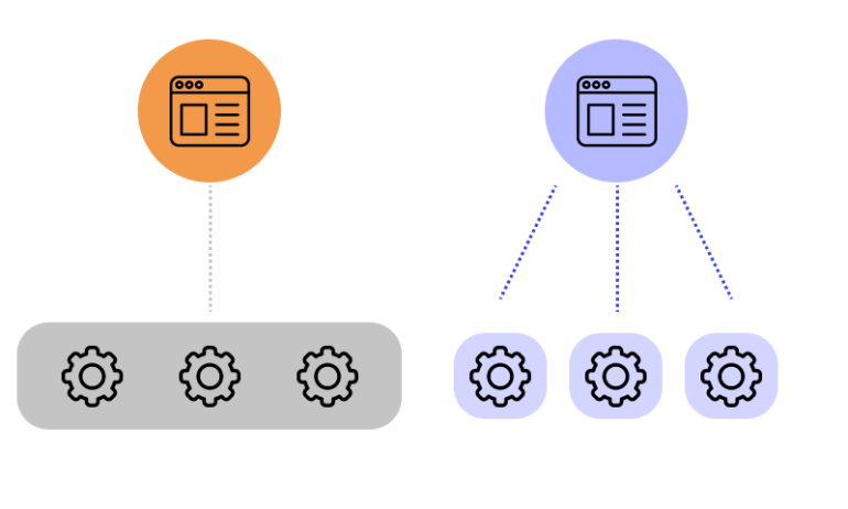 shift to microservices 1